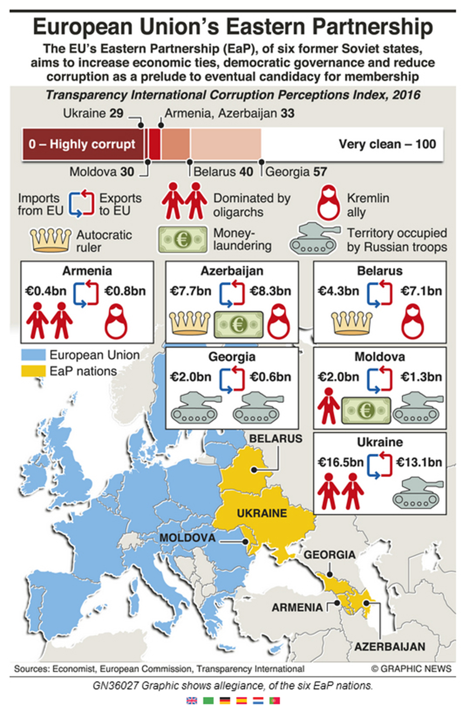 Infographics: European Union's eastern partnership