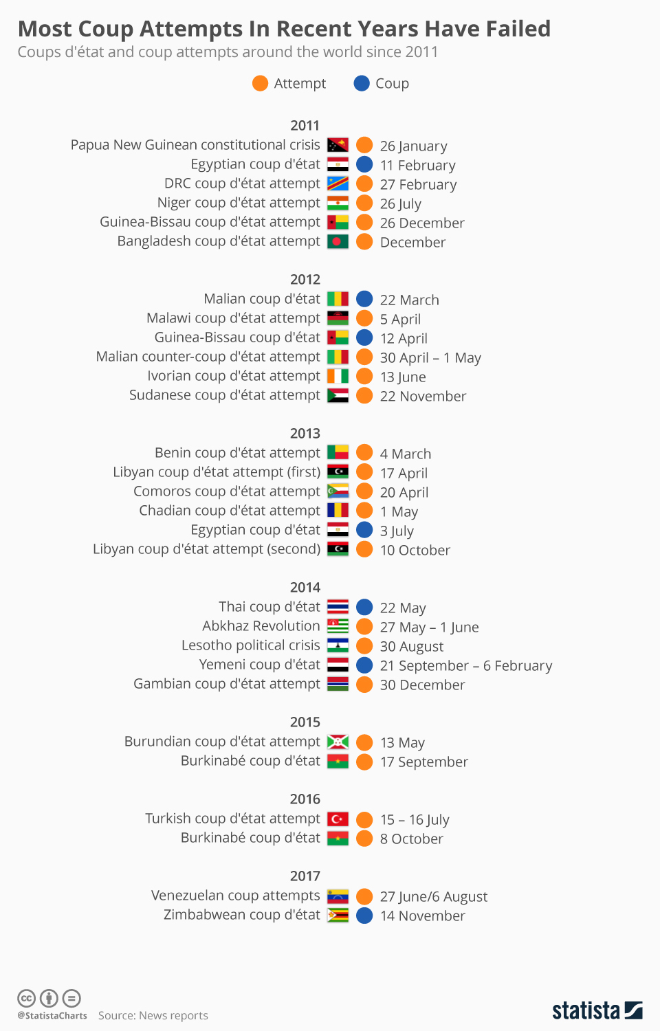 Infographics: Most coup attempts in recent years have failed