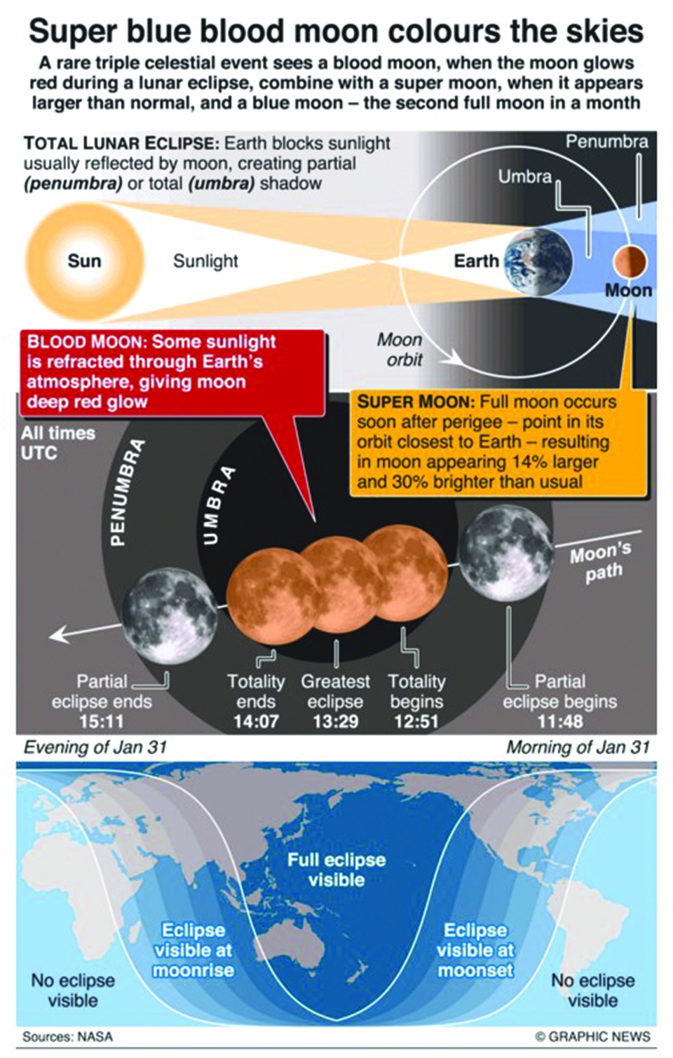 Infographics: Super blue blood moon color skies
