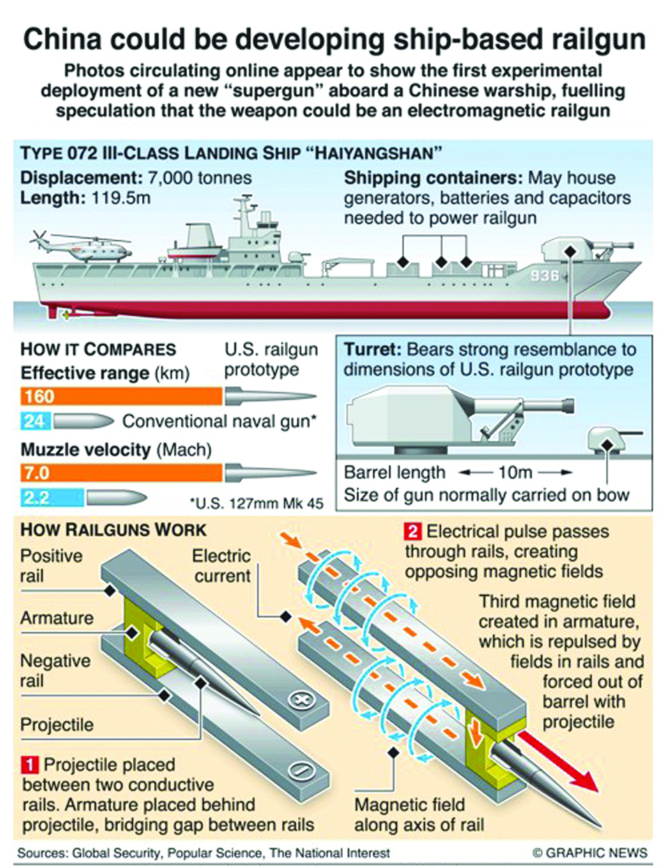 Infographics: Chinese warship spotted with possible electromagnetic railgun