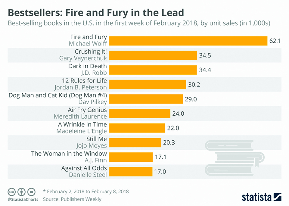 Infographics: Bestsellers: Fire and Fury in the Lead