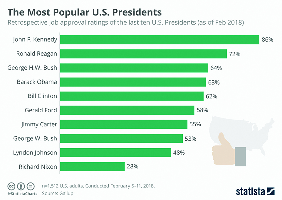 Infographics: Most popular US Presidents