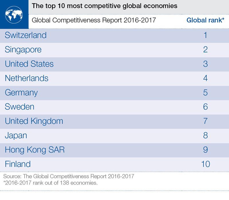 Infographics: Top 10 most competitive global economics