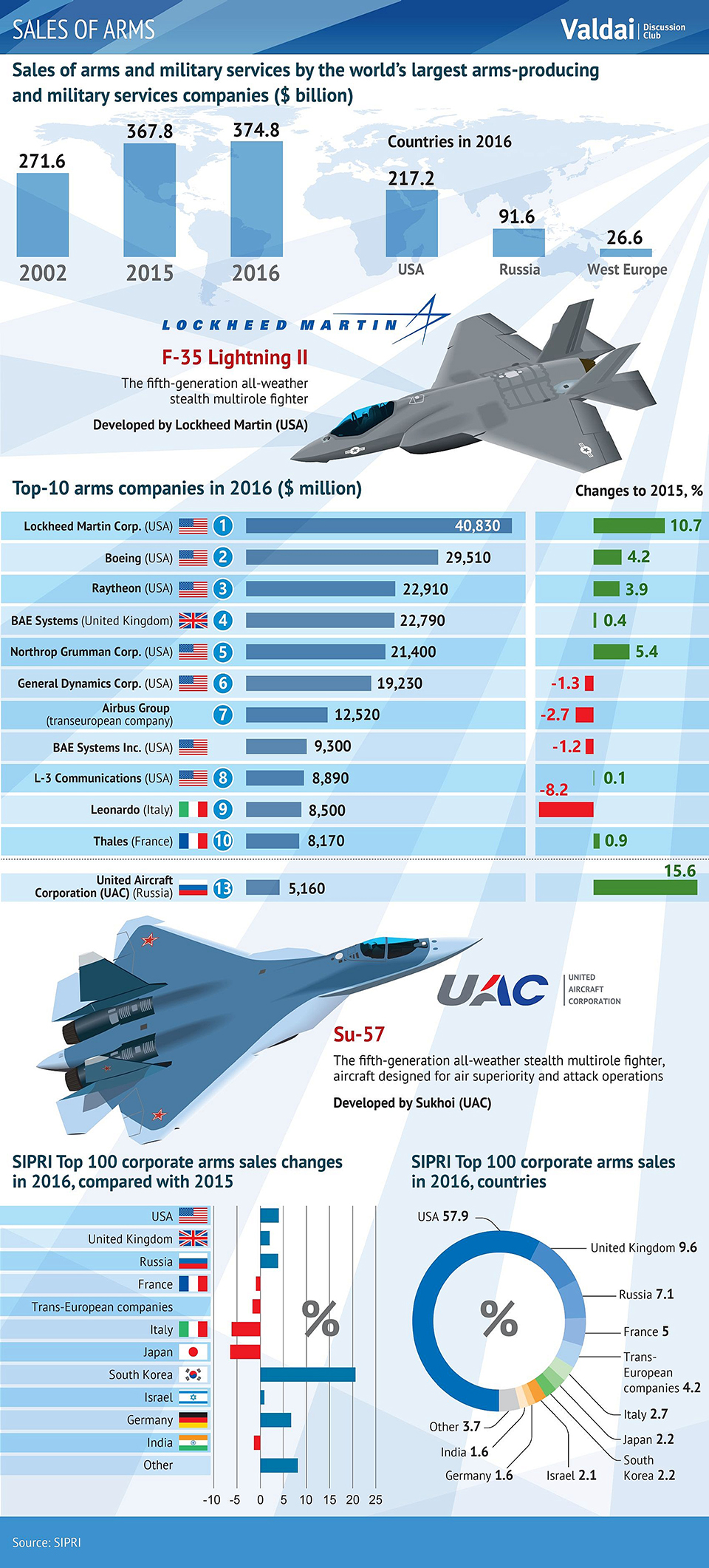 Infographics:  Sales of Arms