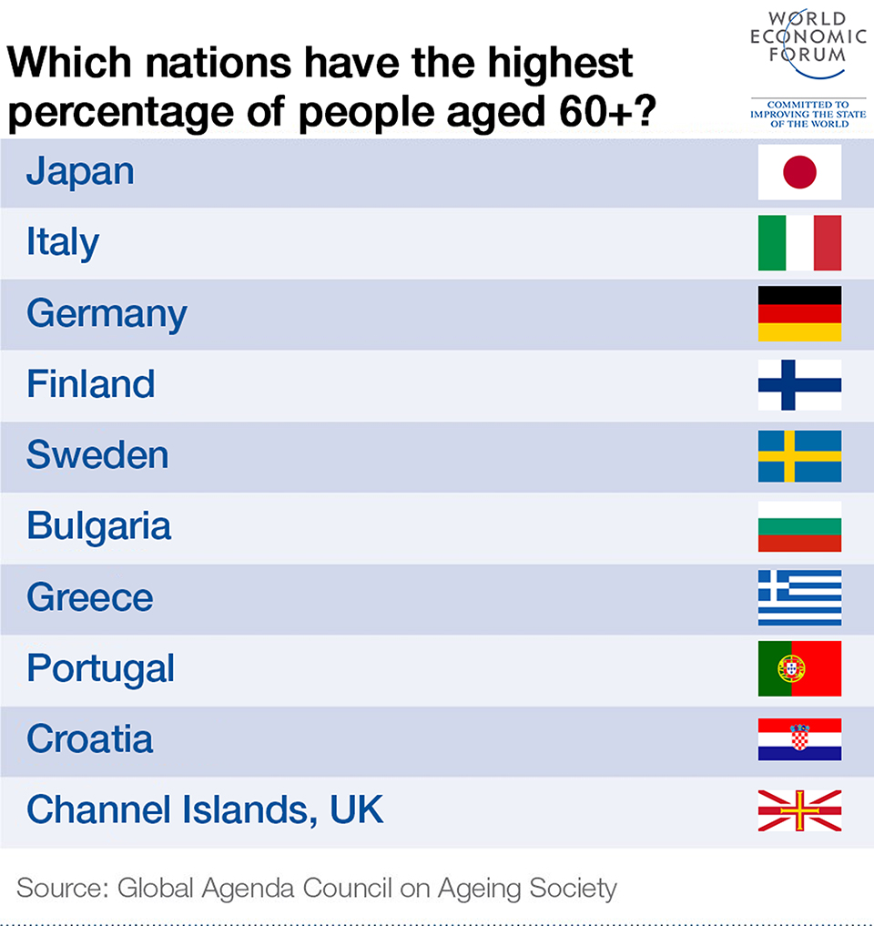 Infographics: Which nations have the highest percentage of people aged 60+?