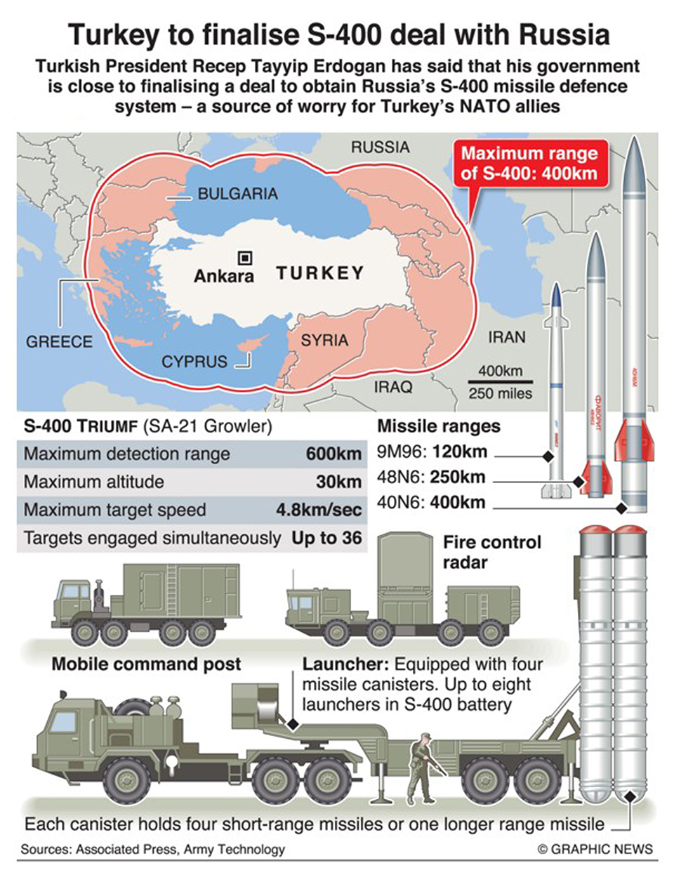 Infographics: Turkey to finalize S-400 defense deal with Russia