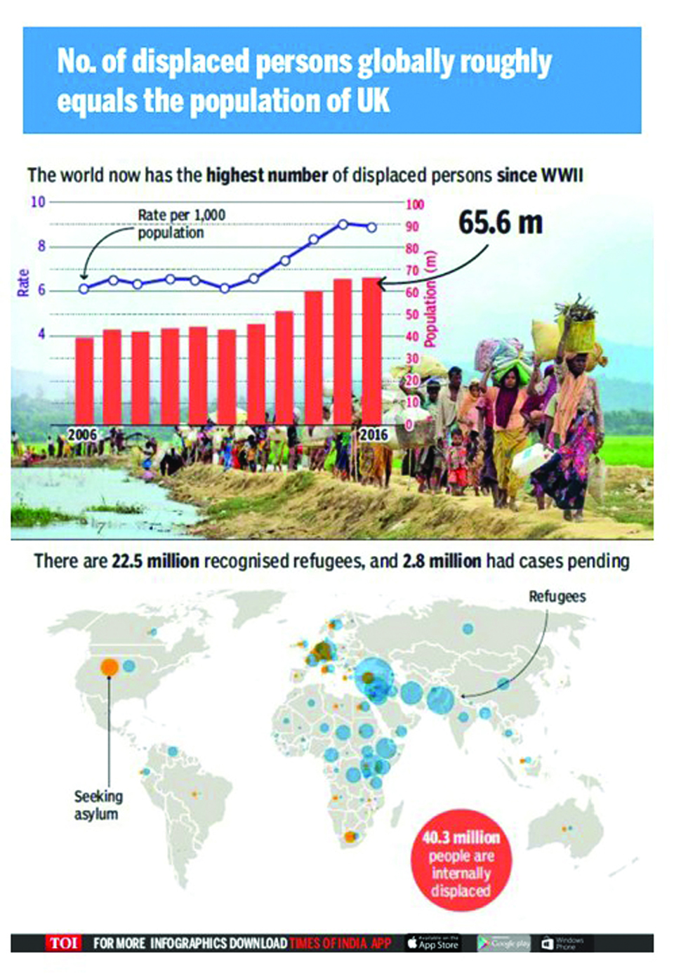 Infographics: No. of displaced persons globally roughly equals population of UK