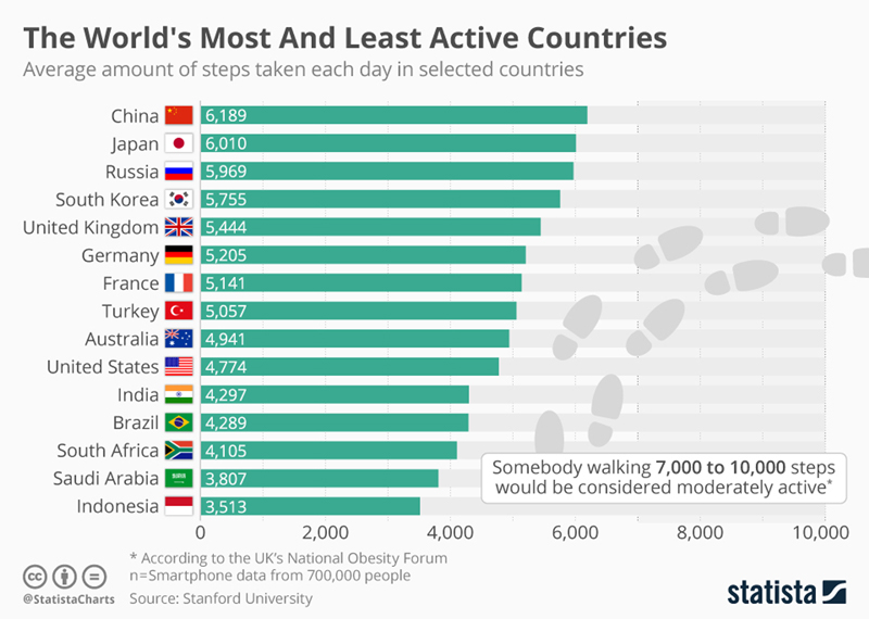 Infographics: The world's and least active countries