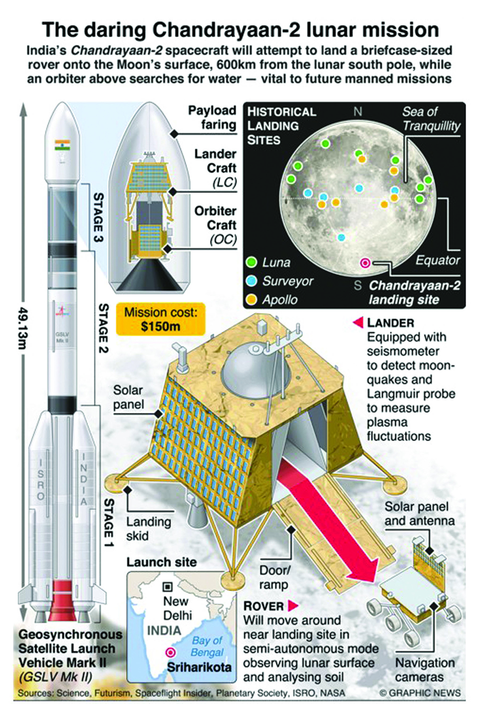 Infographics: The daring Chandrayaan-2 lunar mission