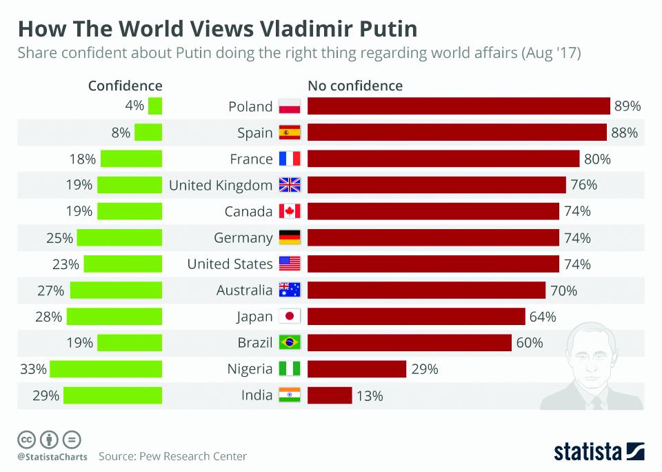 Infographics: How the world views Vladimir Putin