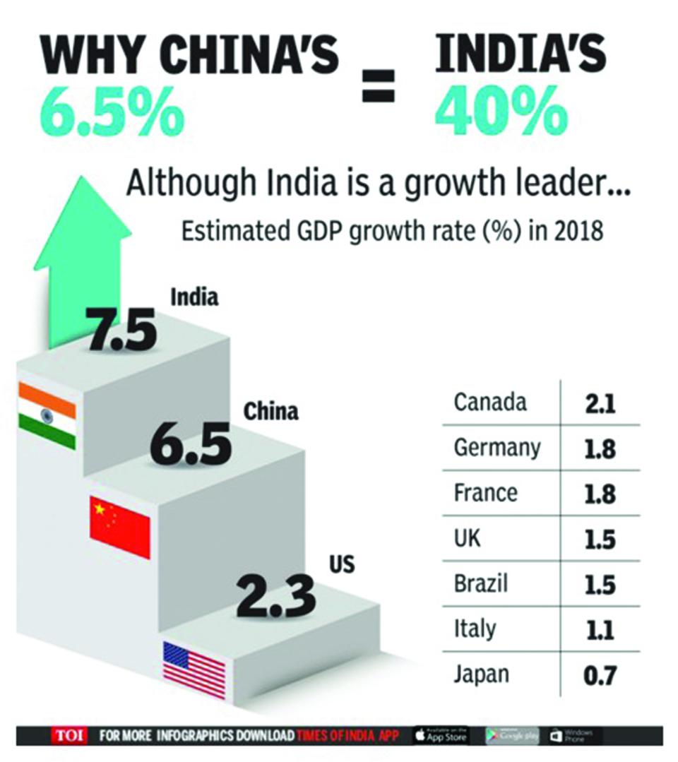 Infographics: Bigger Economies