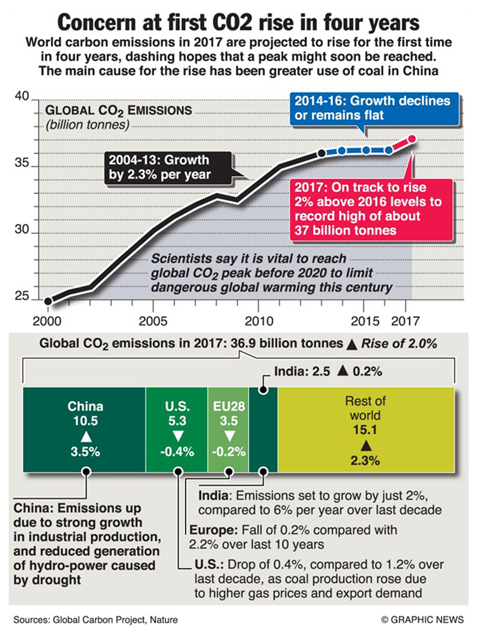 Infographics: CO2 rise puts pressure on Paris targets