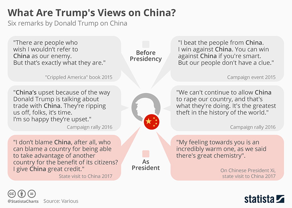 Infographics: What are Trump's views on China?
