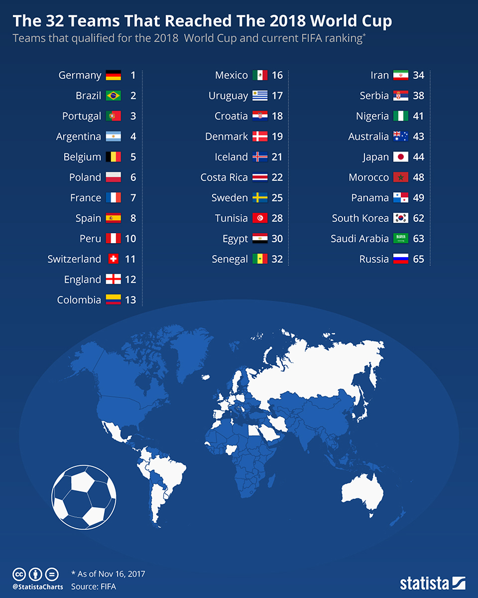 Infographics: 32 teams that reached 2018-World Cup