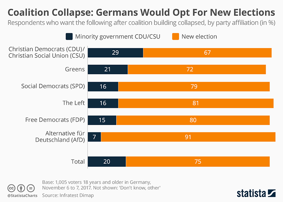 Infographics: Coalition collapse: Germans would opt for new elections
