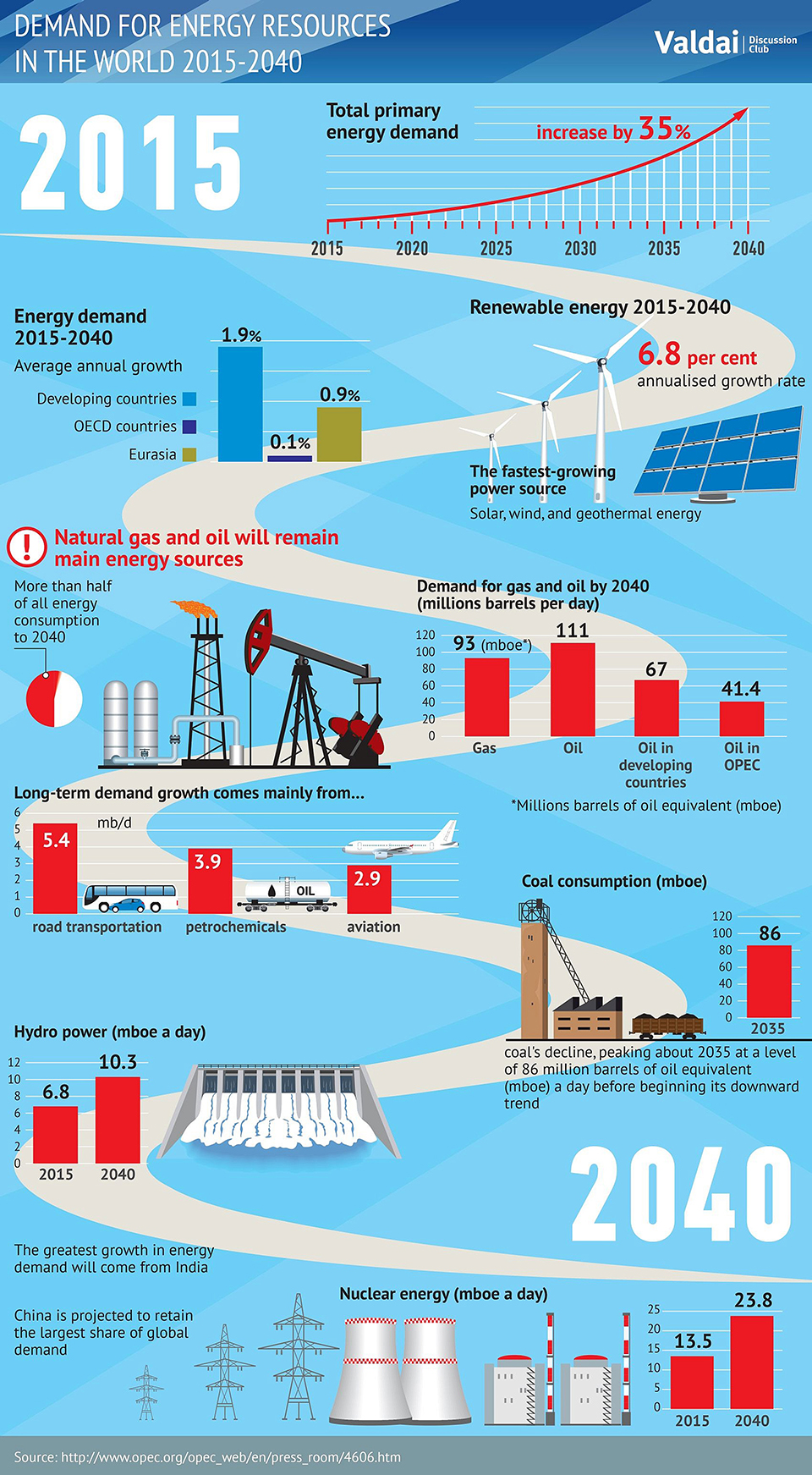Infographics: Demand for Energy Resources in World 2015-2040