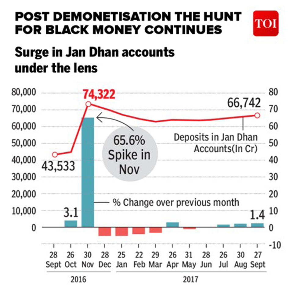 Infograhics: Post demonetization hunt for black money continues