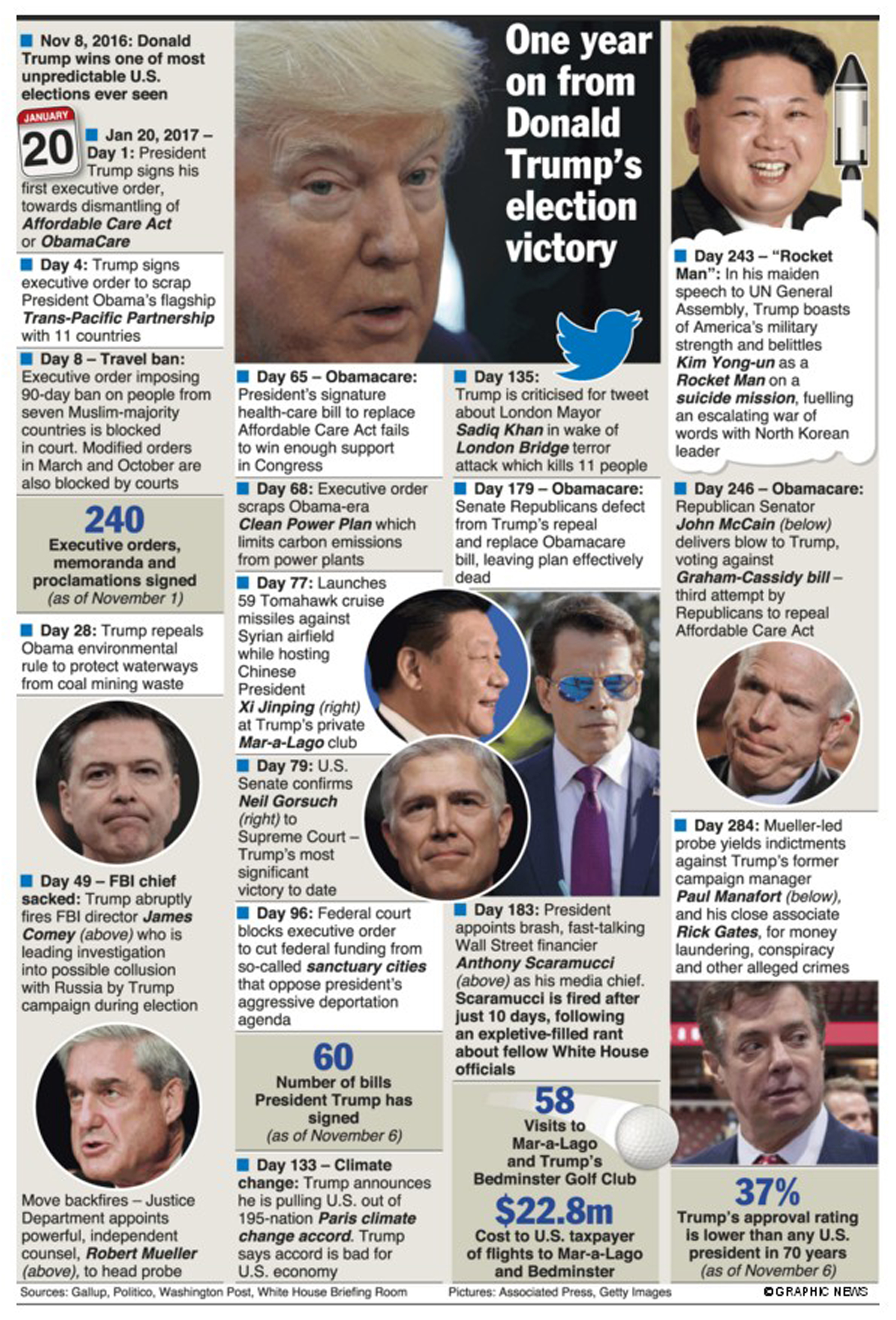 Infographics:  One year on from Donald Trump's election victory