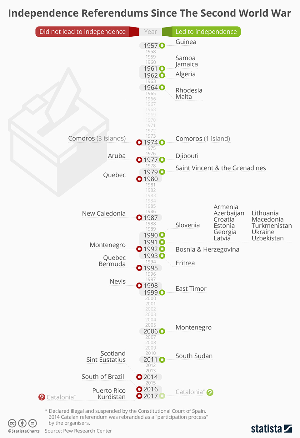 Infographics: Independence referendums since the second world war