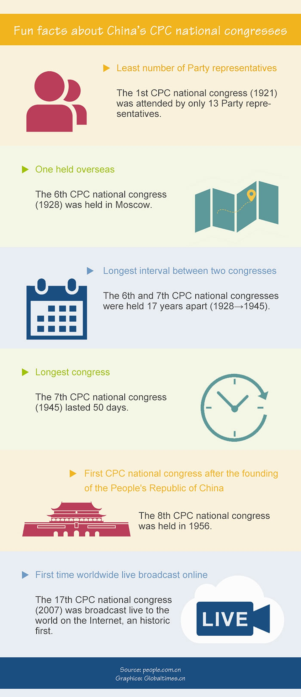 Infographics: Fun facts about China's  CPC national congresses