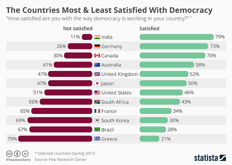 Infographics: The countries most and least satisfied with Democracy