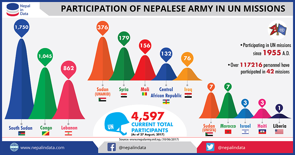 Infographics: Participation of Nepalese Army in UN Missions