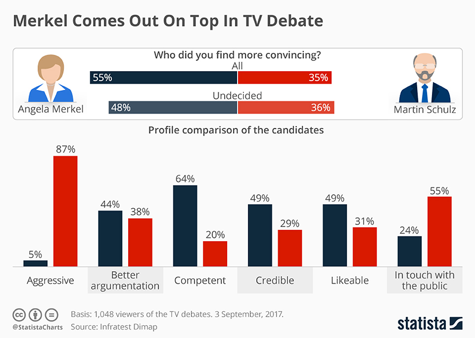 Infographics: Merkel comes out on top in TV debate