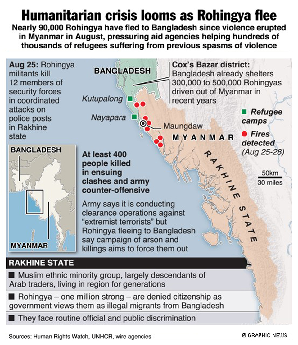Image result for rohingya issue infographics