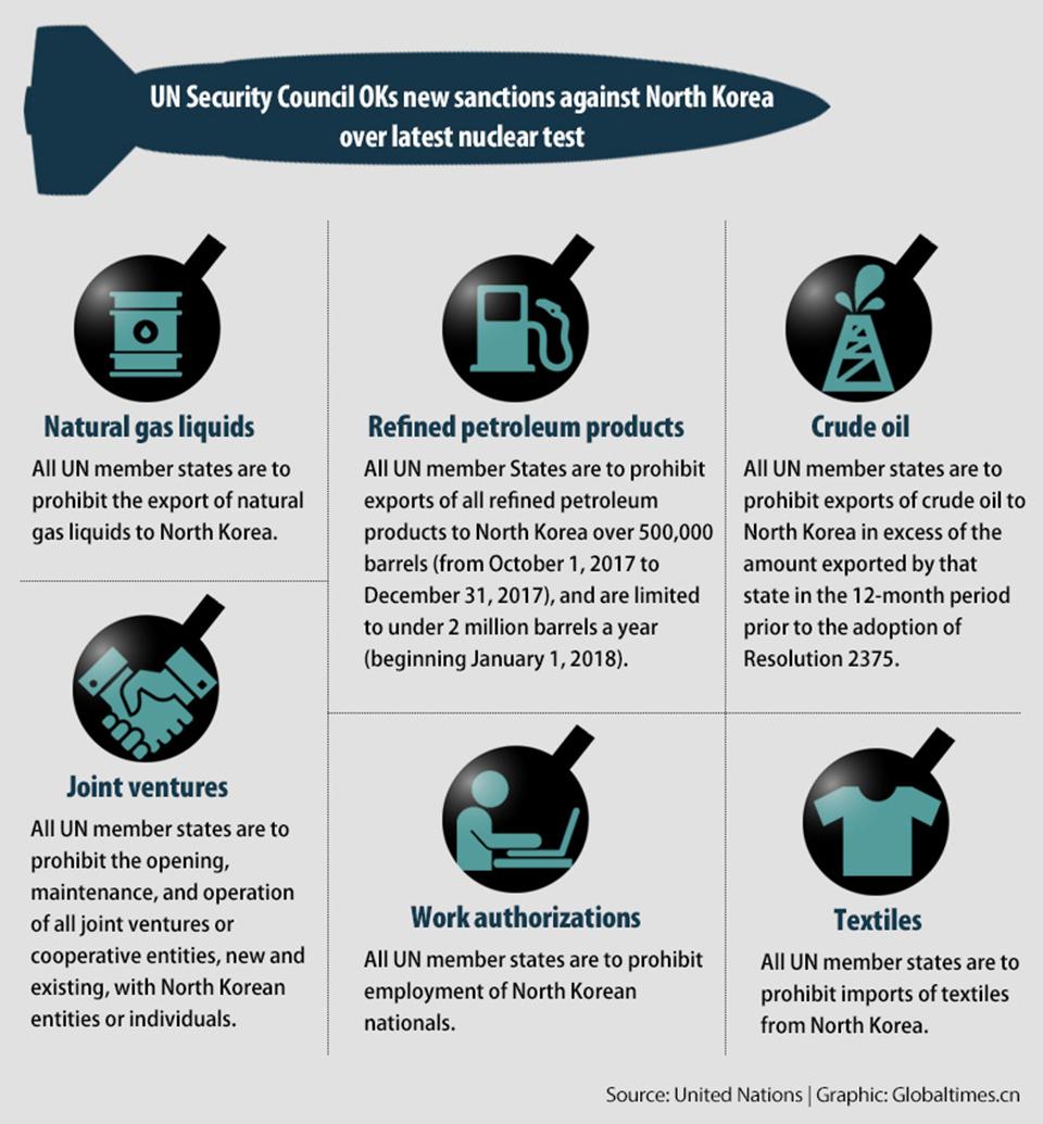 Infographics: UN Security Council OKs new sanctions against North Korea