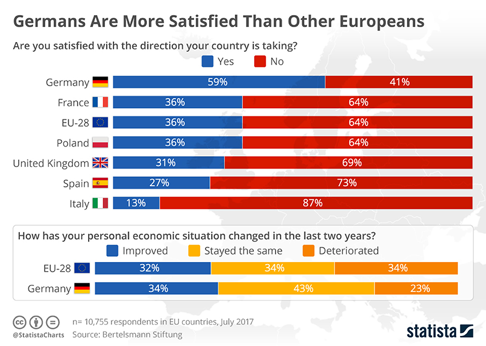 Infographics: Germans are more satisfied than other Europeans