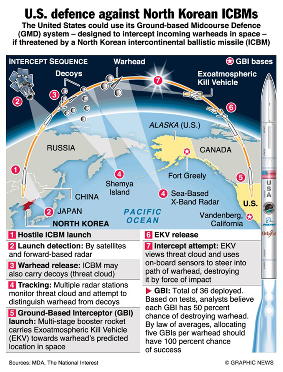 Infographics: Can US missile defences stop  North Korean ICBM?