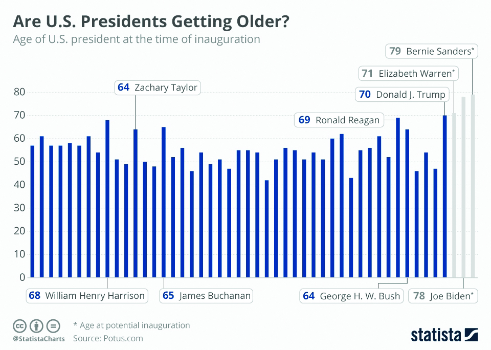 Are US presidents getting older?