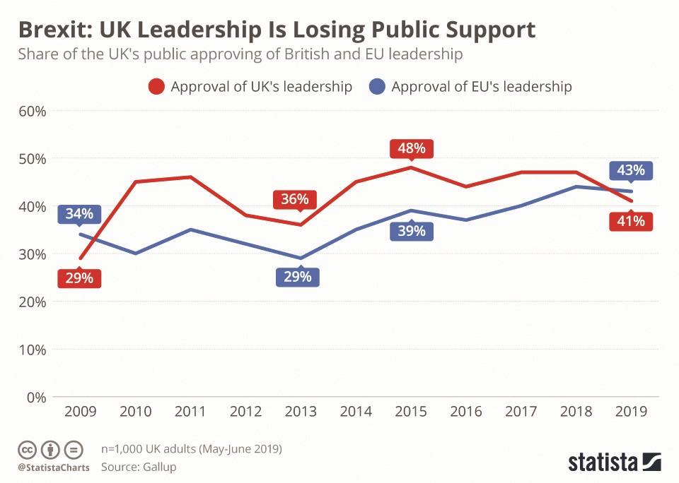 Brexit: Leadership Is Losing Public Support
