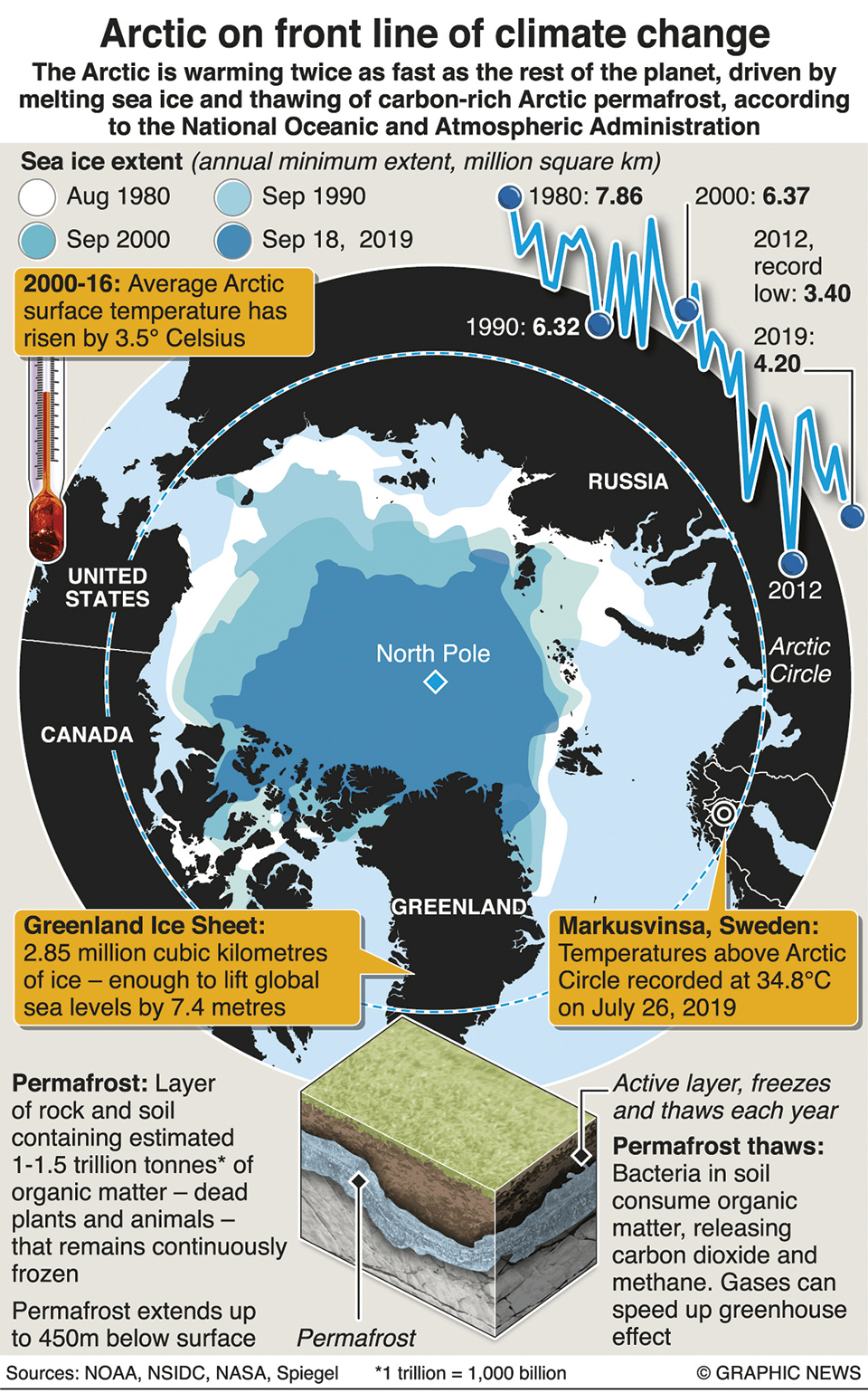 Infographics: Arctic on front line of climate change