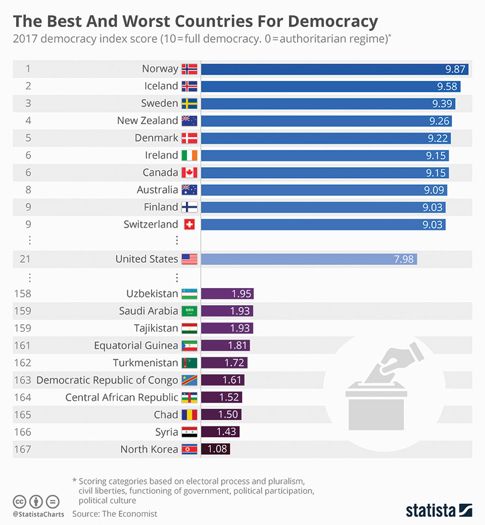 The Best and Worst Country for Democracy