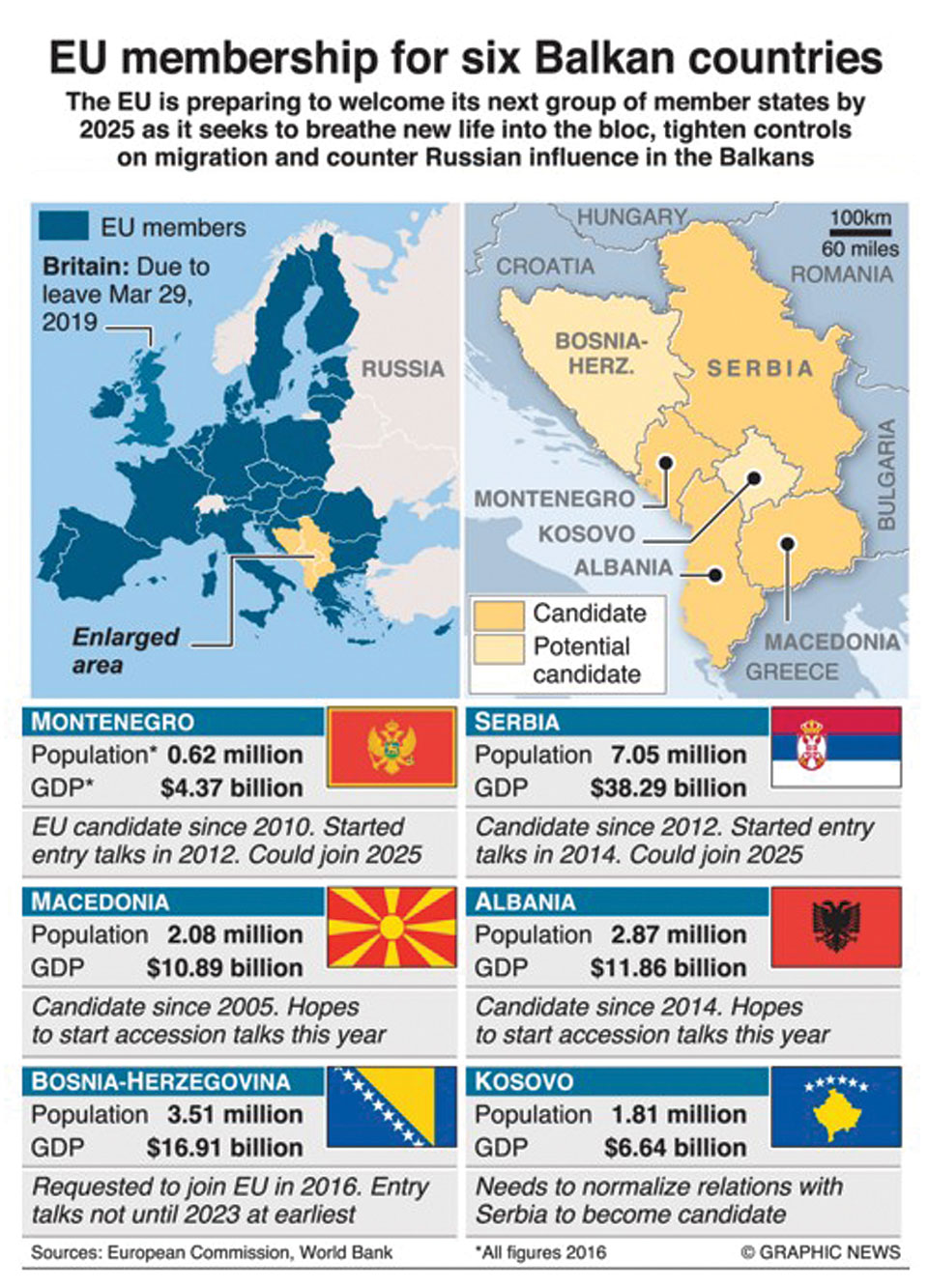 EU's biggest expansion in two decades