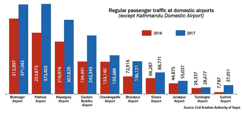 Pokhara airport saw largest passenger movement in 2017 outside Kathmandu