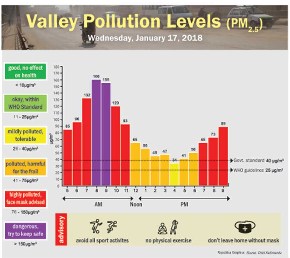 Valley Pollution Levels for January 17, 2018