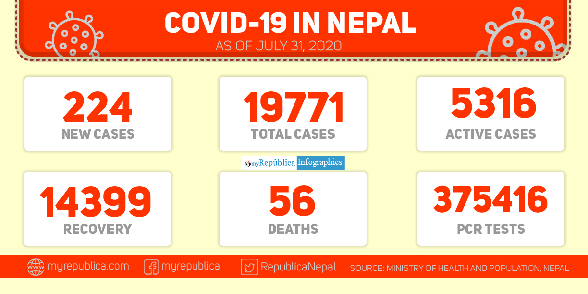 Nepal records 224 new cases of coronavirus in the past 24 hours