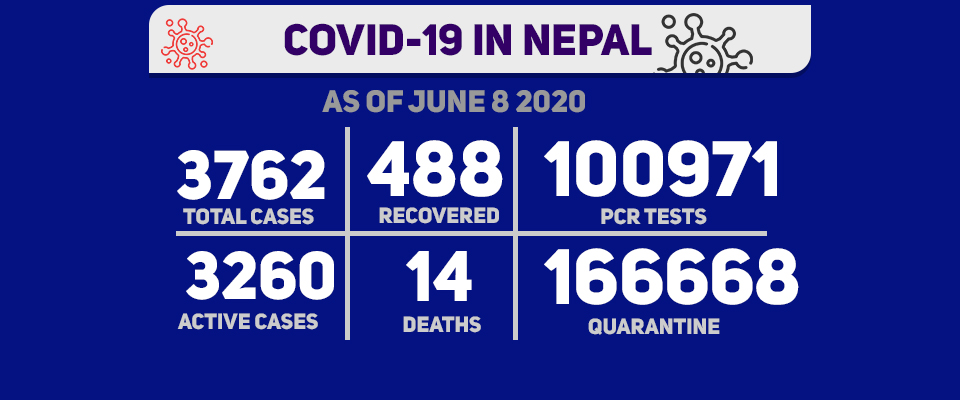 Nepal reports 314 new cases of COVID-19, tally surges to 3762