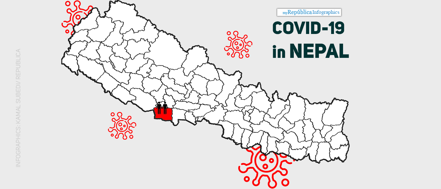 Kapilvastu's COVID-19 patients came from Mumbai seven days ago