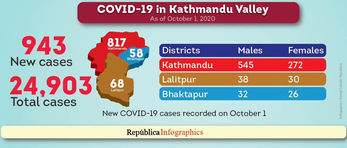Kathmandu Valley's COVID-19 caseload nears 25,000-mark with 943 new cases in past 24 hours