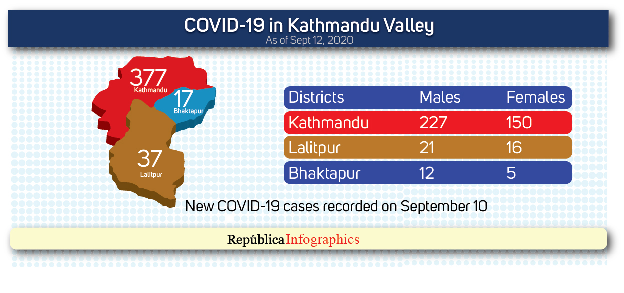 Kathmandu Valley's COVID-19 case tally surpasses 11,000 mark with 431 new cases in past 24 hours