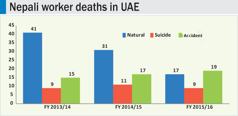 Five Nepali workers dying in UAE every month