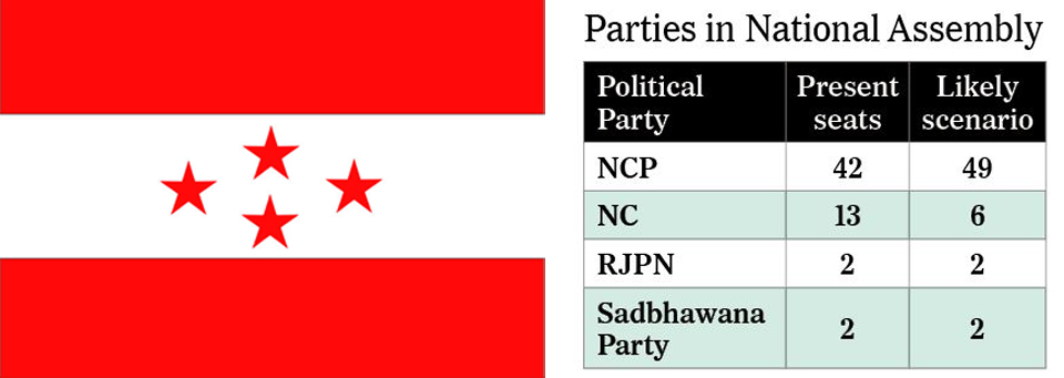 NC likely to lose 7 seats in upper house