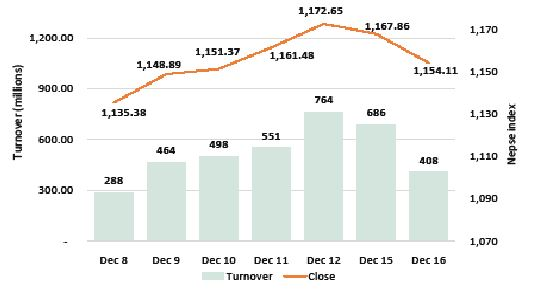 Nepse sees further correction losing 13 points