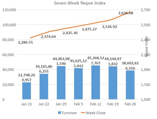 Nepse snaps 10-week gaining streak