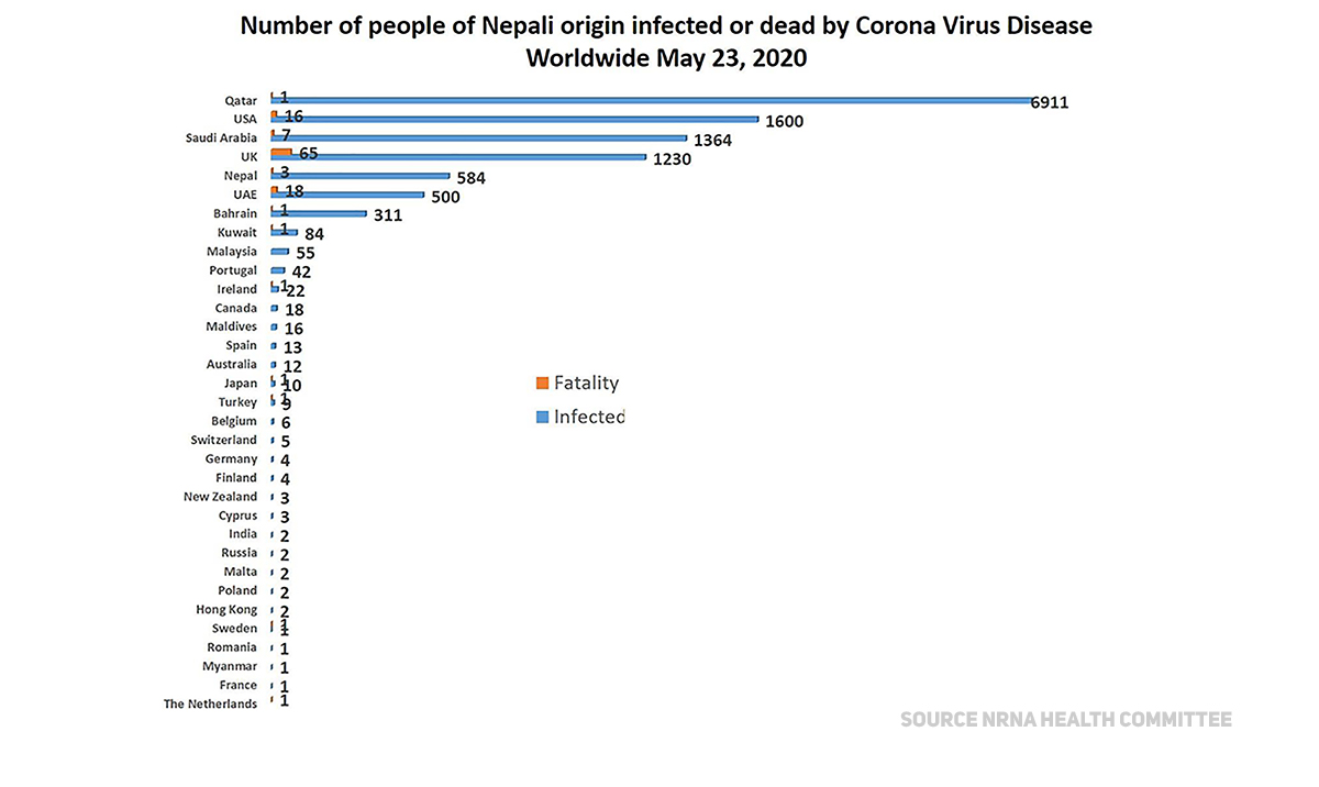 117 Nepalis die of COVID-19 throughout the world, 12,811 get infected so far