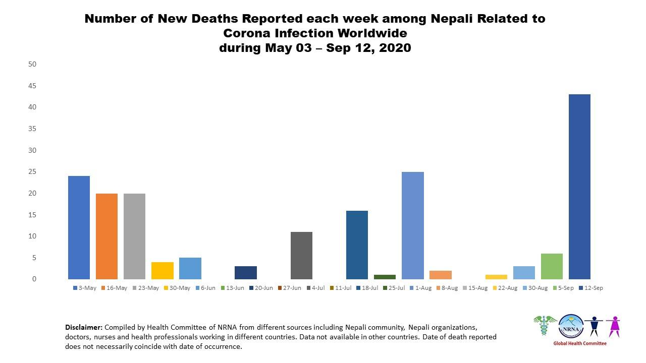 43 Nepali nationals succumbed to COVID-19 in foreign lands last week