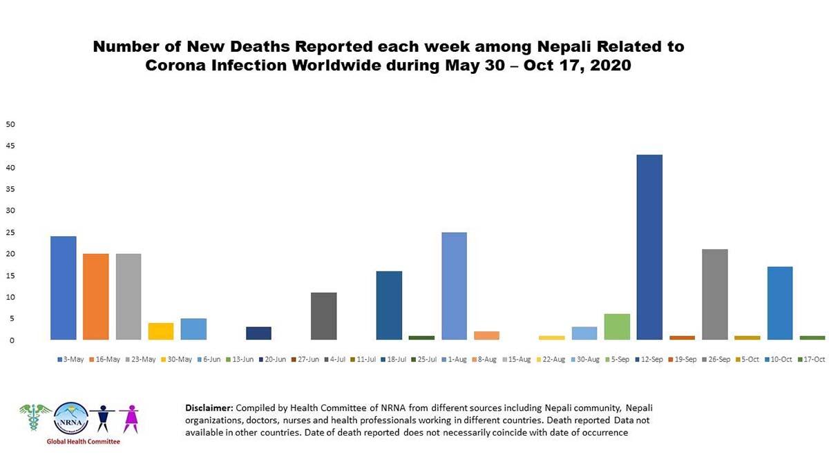 Global COVID-19 death toll of Nepali people surpasses 1000 mark